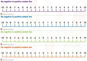 Free Printable Number Line with Positive and Negative Numbers