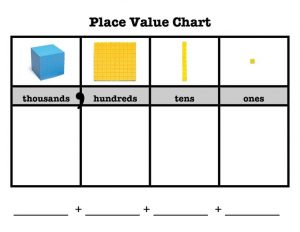 2nd Grade Place Value Chart Printable