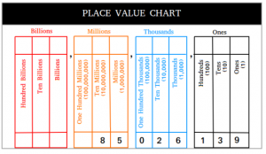 Money Place Value Chart Printable